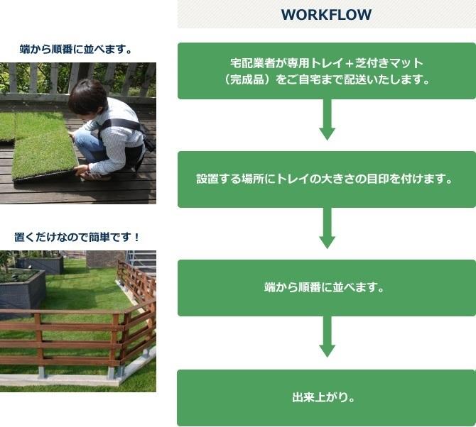 施工方法のワークフロー
