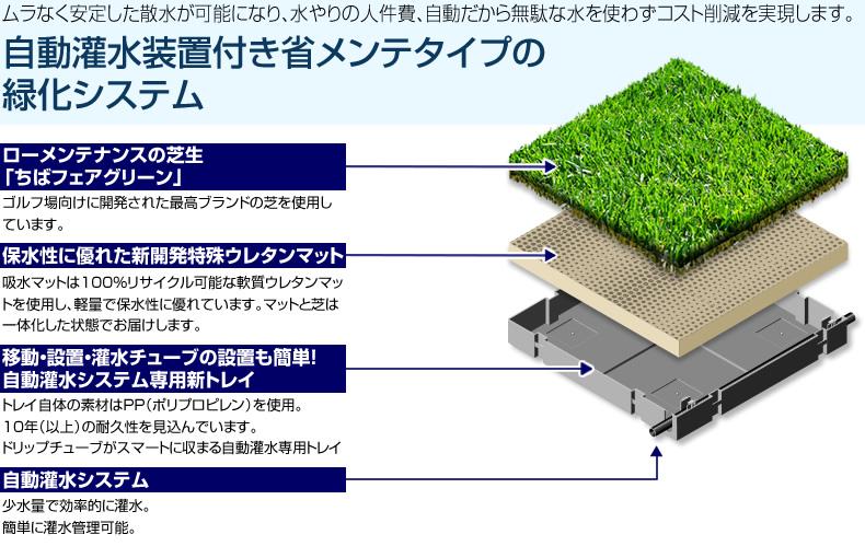 自動灌水装置付き省メンテタイプの 緑化システム